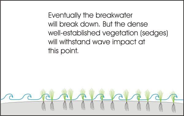 6 sand bar breakwater (600 x 377)